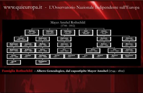 Albero Genaologico Famiglia Rothschild