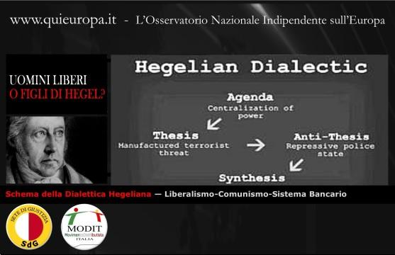 Schema della Dialettica Hegeliana